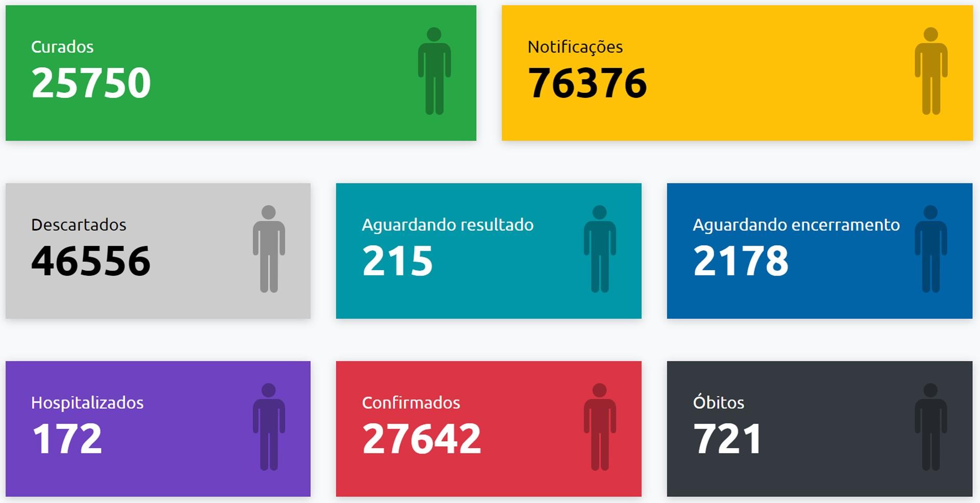 Mais dois óbitos provocados pela Covid-19 são registrados em Presidente Prudente e total de mortes chega a 721