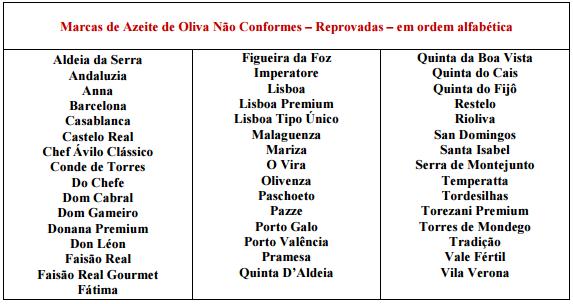 Marcas Reprovadas - azeite de oliva (Foto: Mapa/Divulgação)