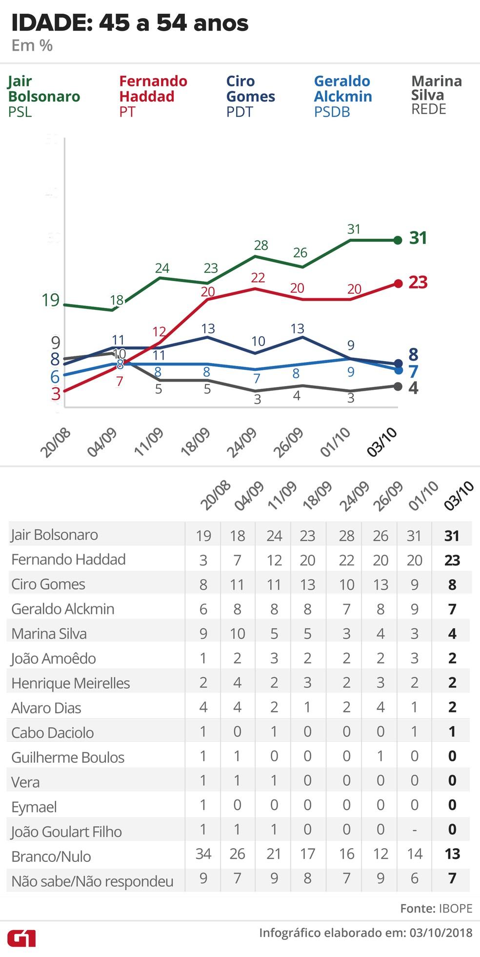 Pesquisa Ibope - 3 de outubro de 2018 - intenção de voto entre eleitores com 45 a 54 anos — Foto: Arte/G1
