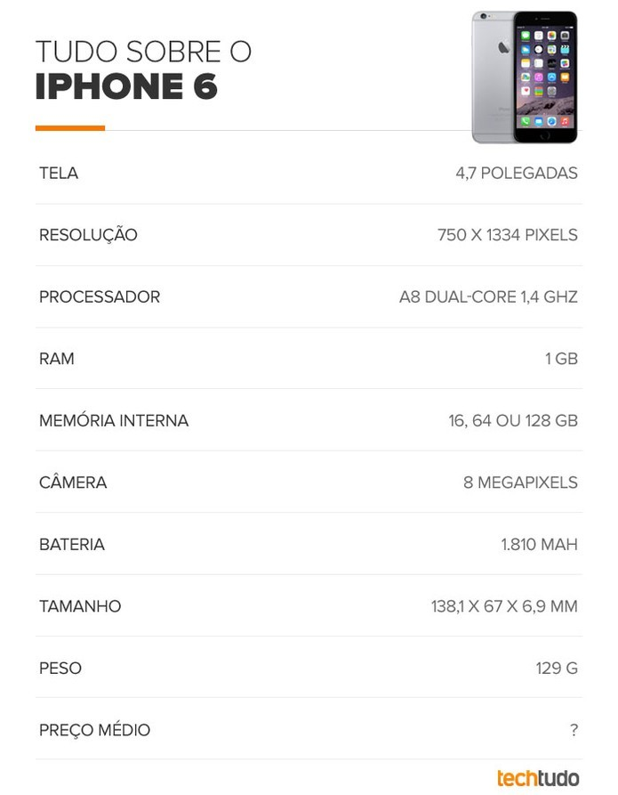 Tabela de especificações do iPhone 6 (Foto: Arte/TechTudo)