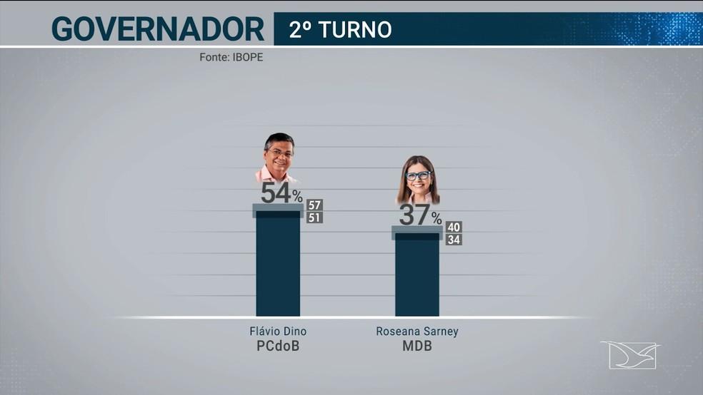 Ibope divulga índice de intenção de votos dos candidatos ao governo do Maranhão em um possível segundo turno entre Roseana Sarney e Flávio Dino. — Foto: Reprodução/TV Mirante