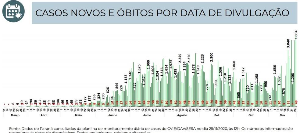 Gráfico informado pela Sesa aponta recorde de confirmações em um dia, com base na data de divulgação — Foto: Boletim da Sesa/Reprodução