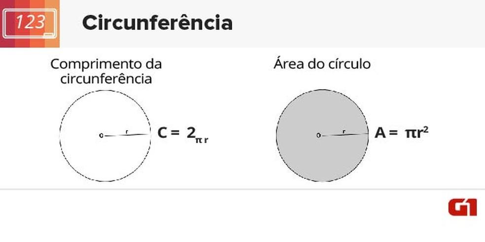 Comprimento e área da circunferência  (Foto: Arte/G1)