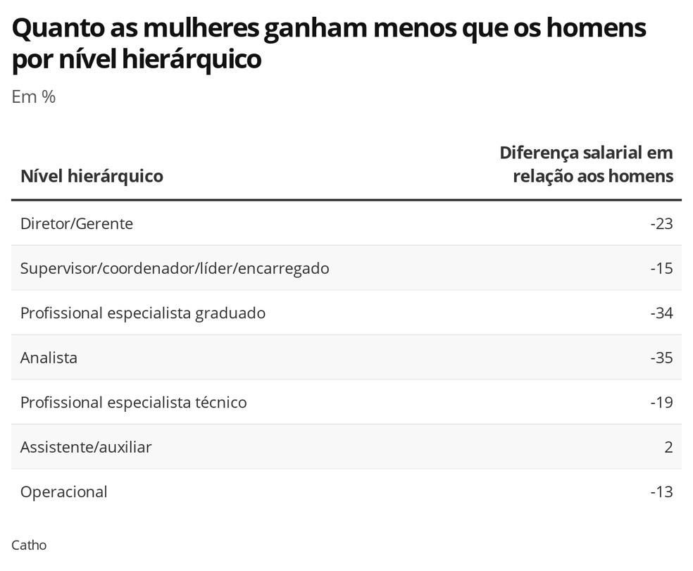 Diferença salarial entre mulheres e homens por nível hierárquico — Foto: Economia G1