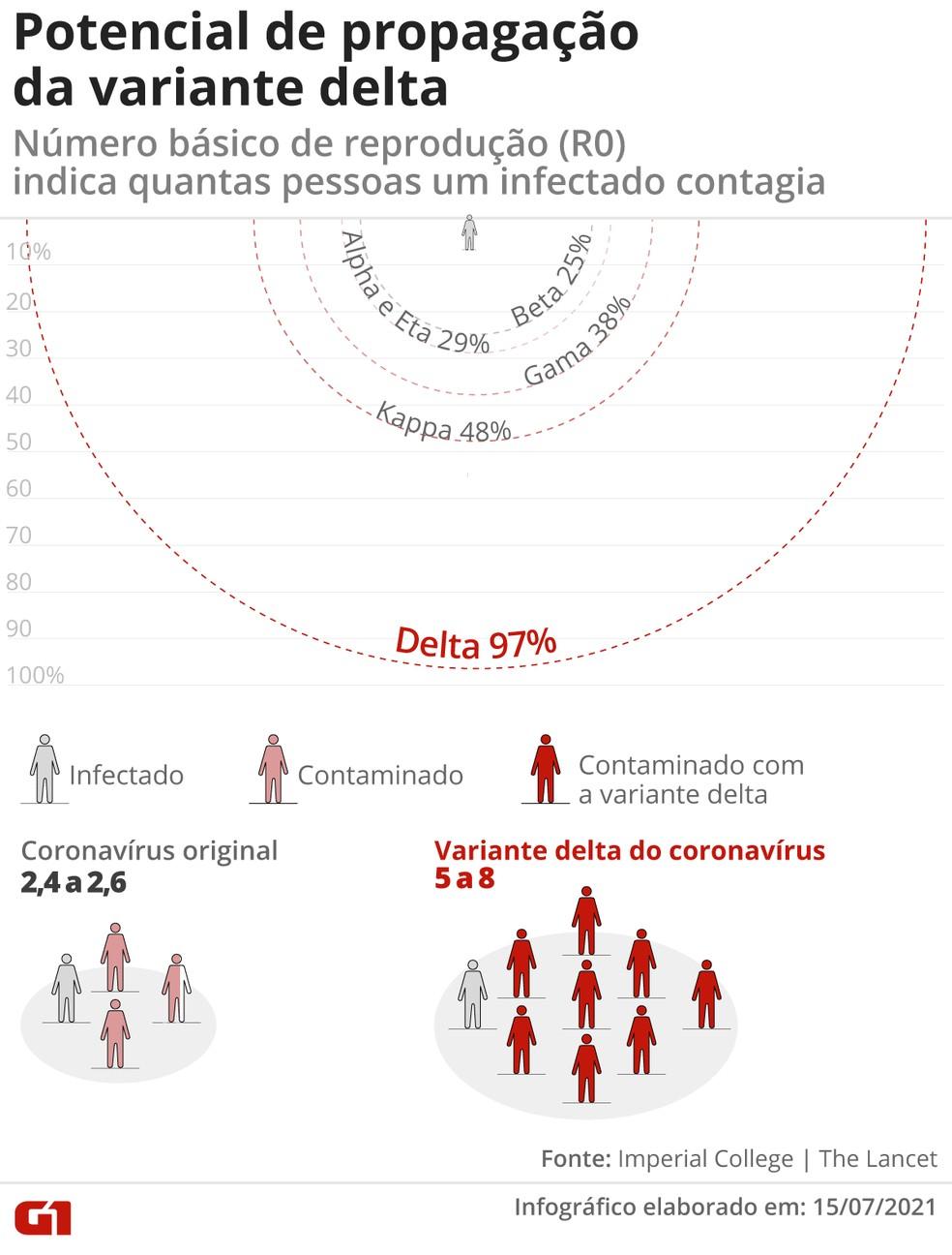 Potencial de transmissão da variante delta — Foto: Guilherme Luiz Pinheiro/Arte G1