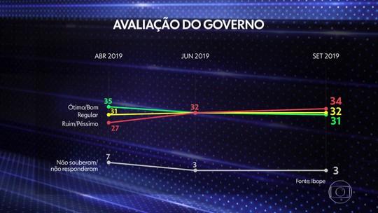 Ibope divulga pesquisa de avaliação do governo do presidente Bolsonaro