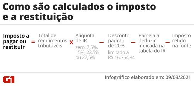 IR 2021: entenda como são calculados o imposto e a restituição