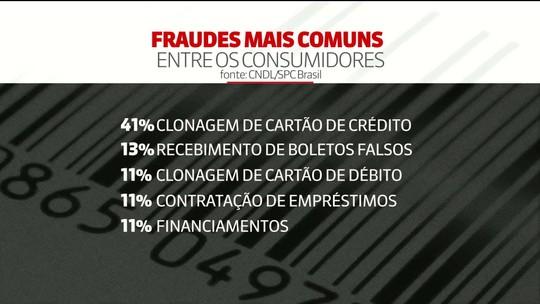 Cartão de crédito clonado foi a principal fraude sofrida por consumidores no último ano