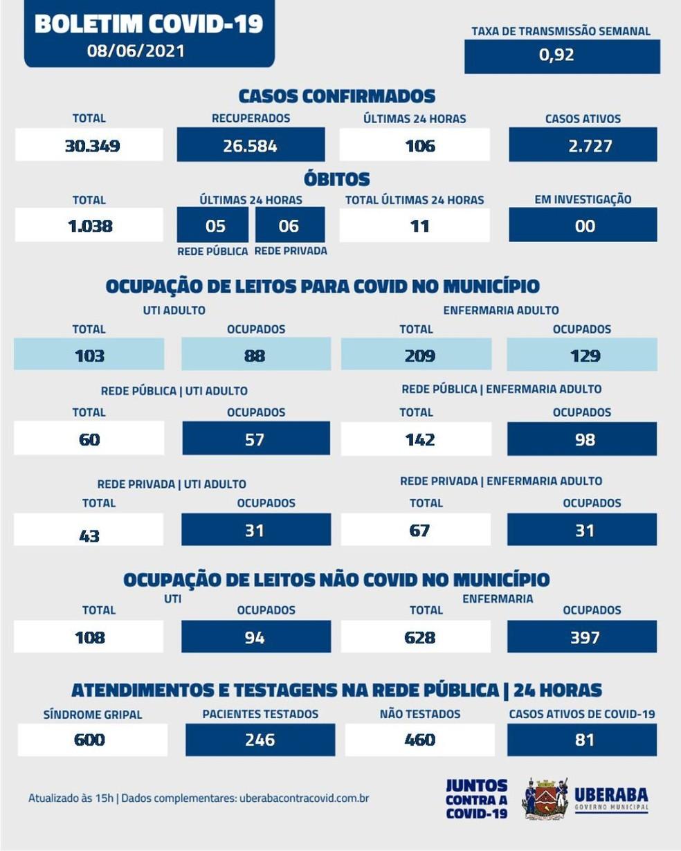 Boletim coronavírus de Uberaba do dia 08/06/2021 — Foto: Prefeitura de Uberaba/Divulgação