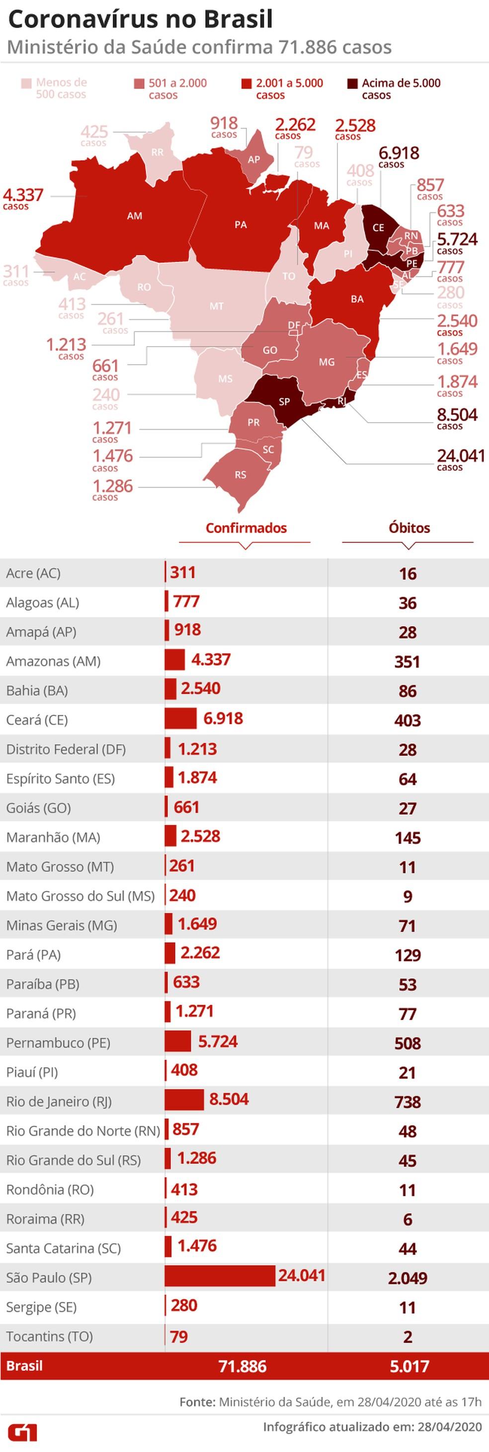 Dados por Estado — Foto: Aparecido Gonçalves/ G1