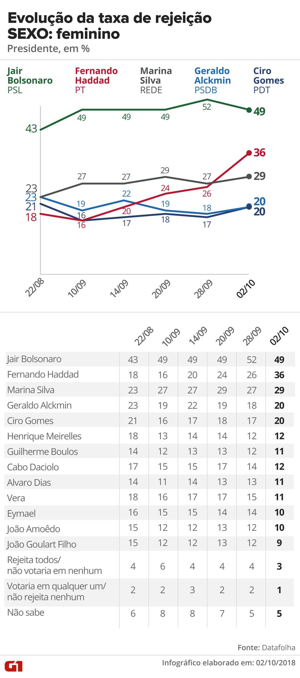 Pesquisa Datafolha, 2/10 para presidente - Rejeição - Sexo: Feminino — Foto: G1 Arte