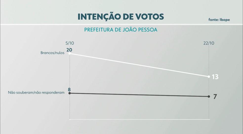 Eleições 2020: intenção de votos para prefeito de João Pessoa — Foto: TV Cabo Branco/Reprodução