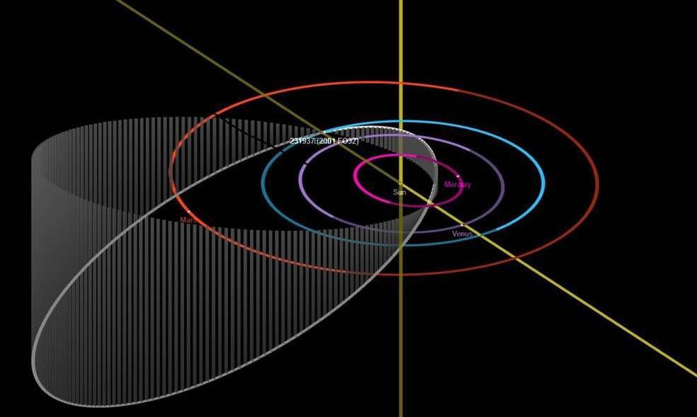 Ilustração mostra a distância que o asteroide deve ficar dos planetas do Sistema Solar — Foto: Nasa
