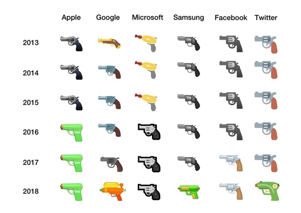 Evolução da pistola para arma de brinquedo das empresas de tecnologia — Foto: Divulgação / Emojipedia