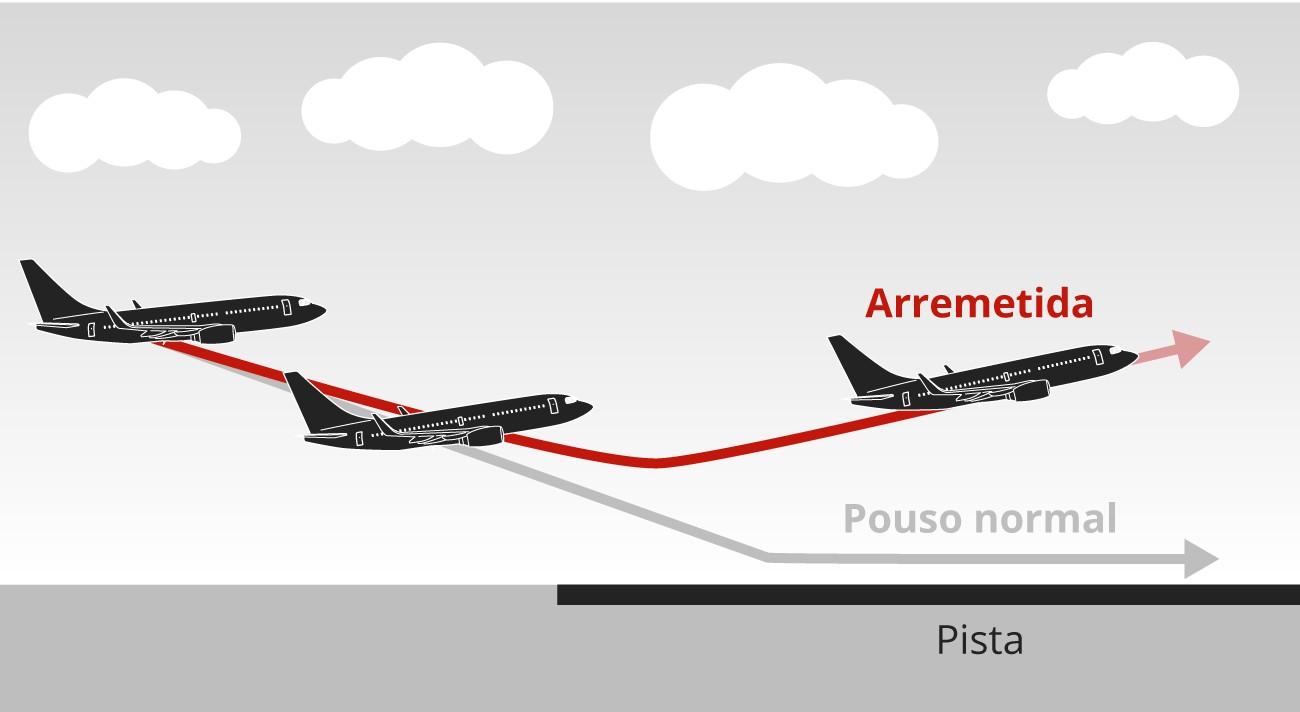 Entenda o que é a arremetida na aviação e por que ela é segura; vencedora do BBB Juliette relatou manobra