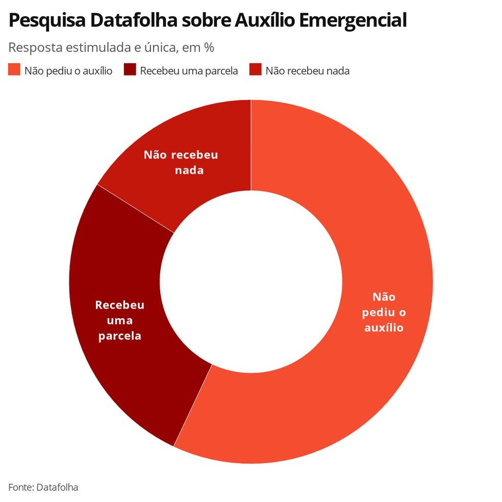Pesquisa Datafolha sobre Auxílio Emergencial — Foto: G1 Economia