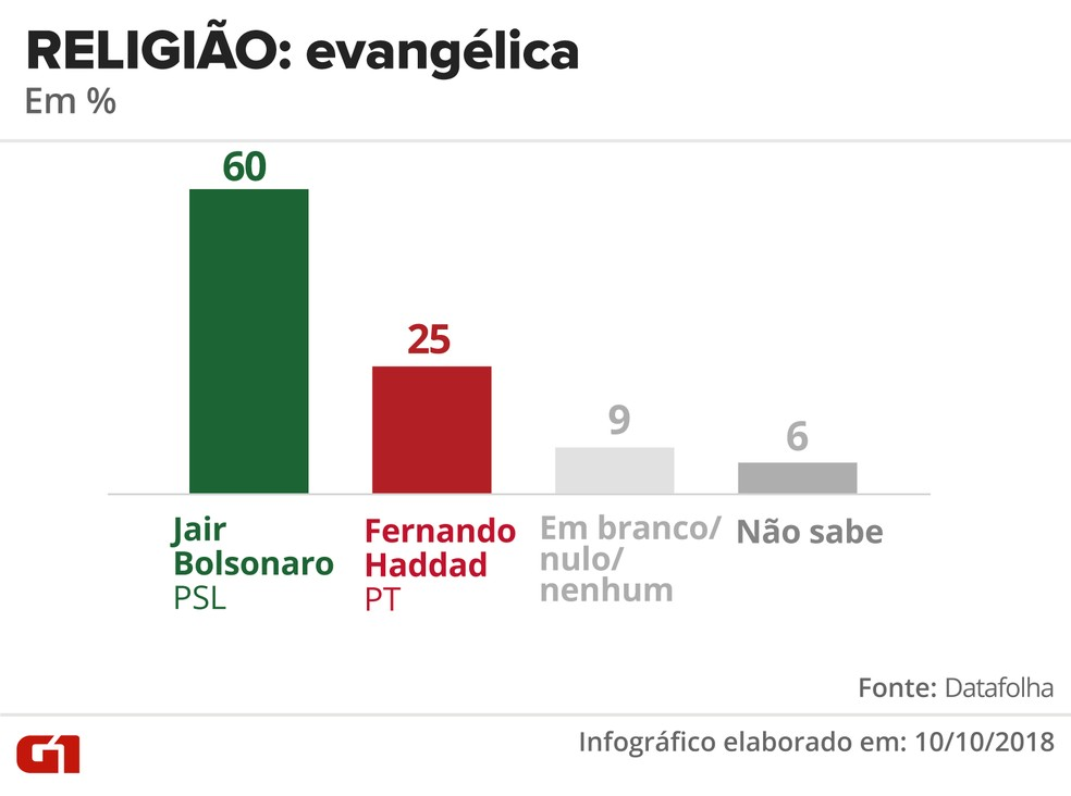 Pesquisa Datafolha - 10 de outubro - intenção de voto por segmentos - religião: evangélica — Foto: Arte/G1