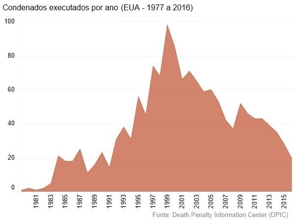 Condenados executados
