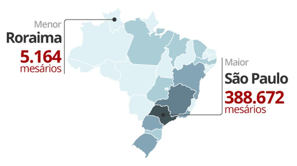 Selo mesários no Brasil (Foto: Editoria de Arte/G1)