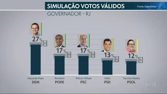Datafolha divulga pesquisa de intenção de votos para o governo do Rio de Janeiro