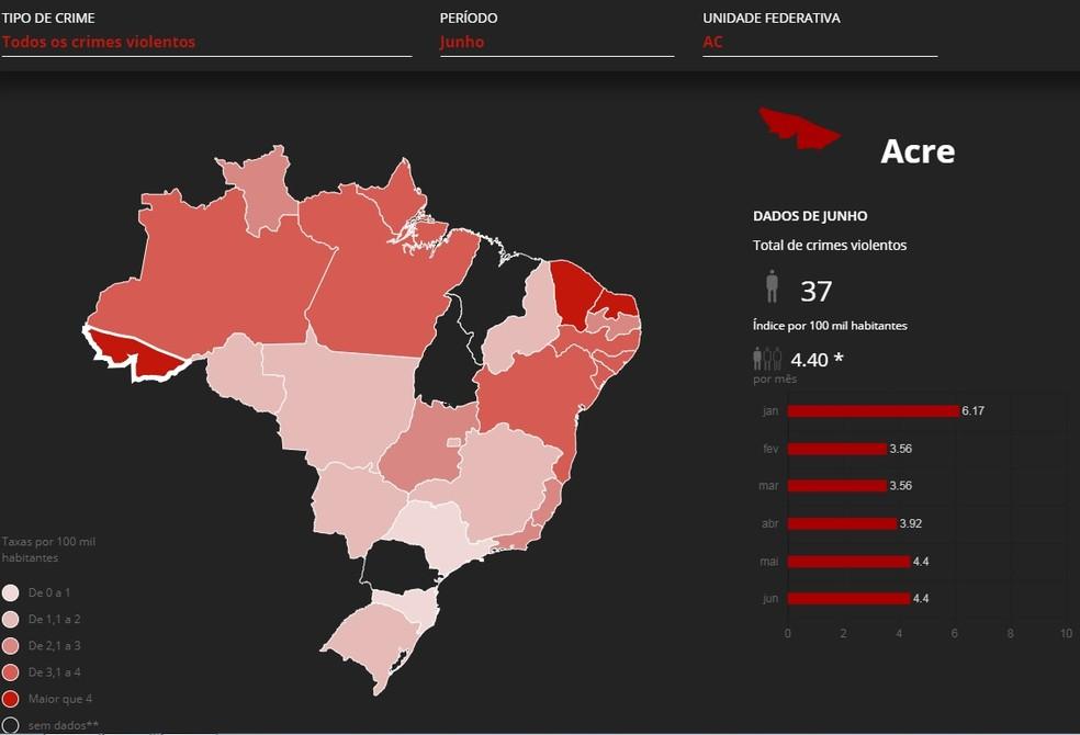 Somente no mês de junho foram registrados 37 homicídios no Acre (Foto: Fonte: Monitor da violência/G1)