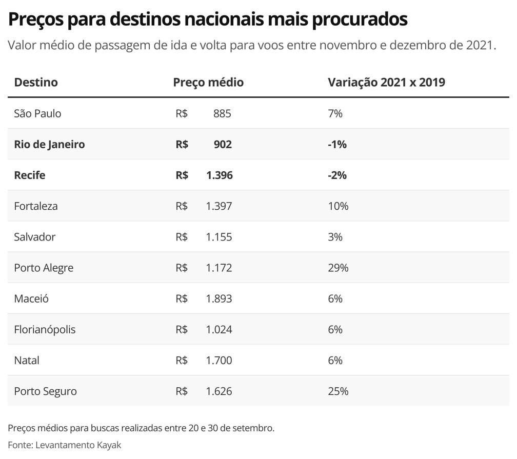 Preços para destinos nacionais mais procurados — Foto: Economia G1