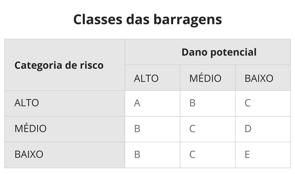 Tabela de classificação de barragens — Foto: Alexandre Mauro/G1