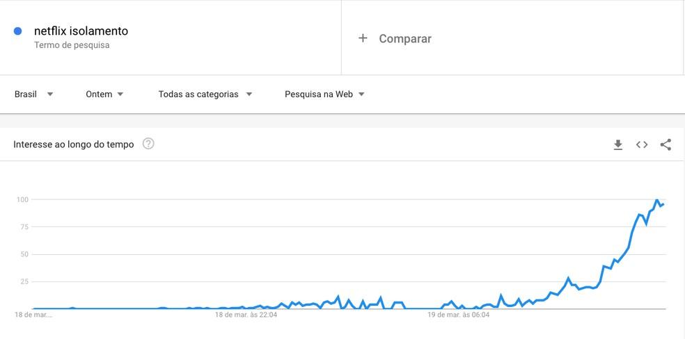 """Google Trends mostra pico de buscas para """"netflix isolamento"""" — Foto: Reprodução/Google Trends"""