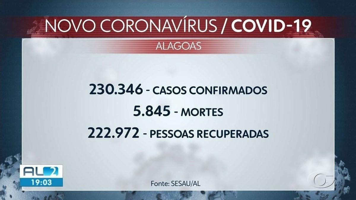 Alagoas confirma 215 novos casos e mais 12 mortes por Covid