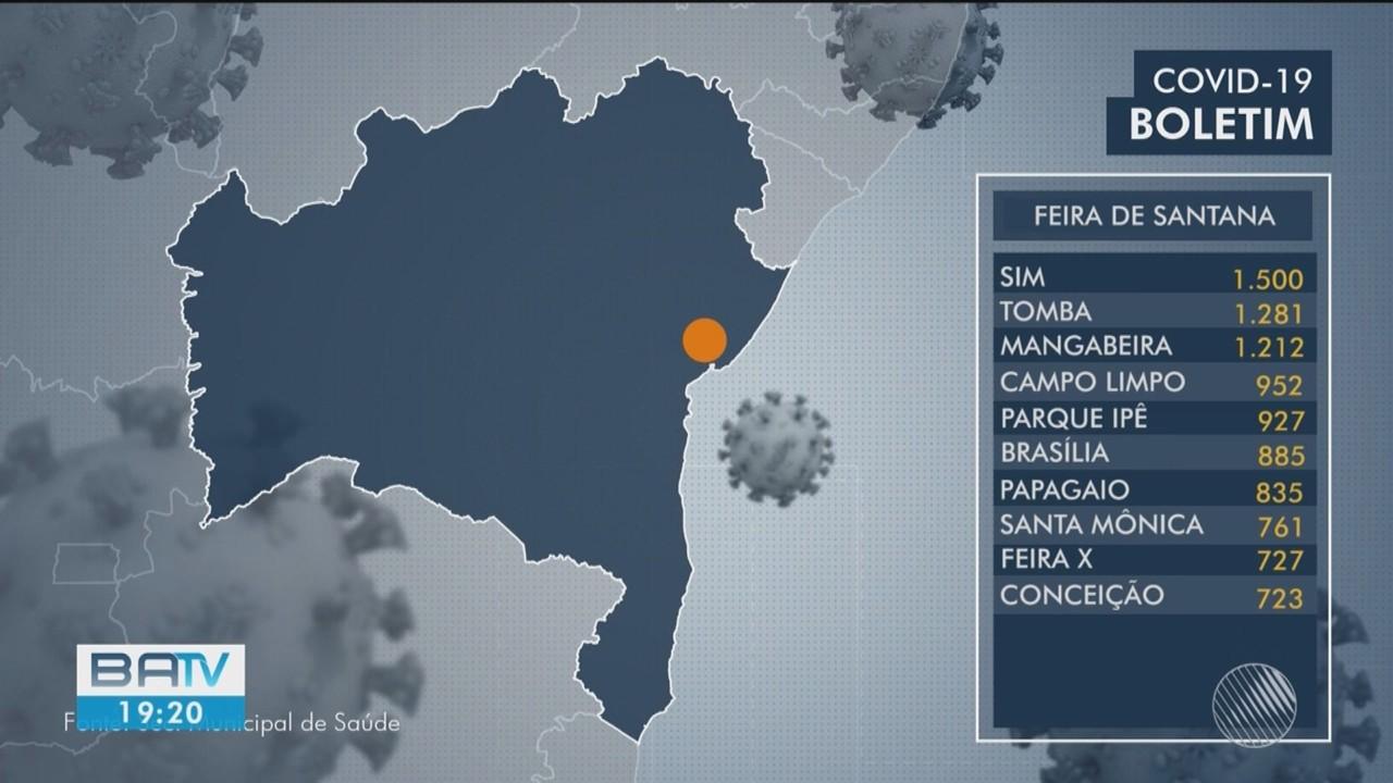 Confira os números atualizados da Covid-19 nos bairros de Feira de Santana