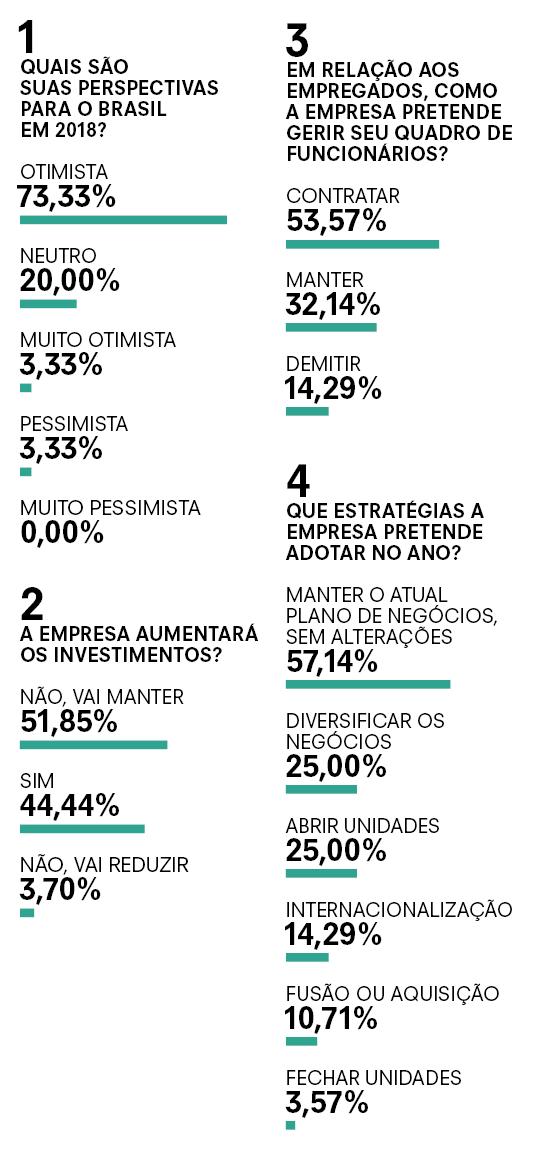 Questionário1 (Foto: Época)