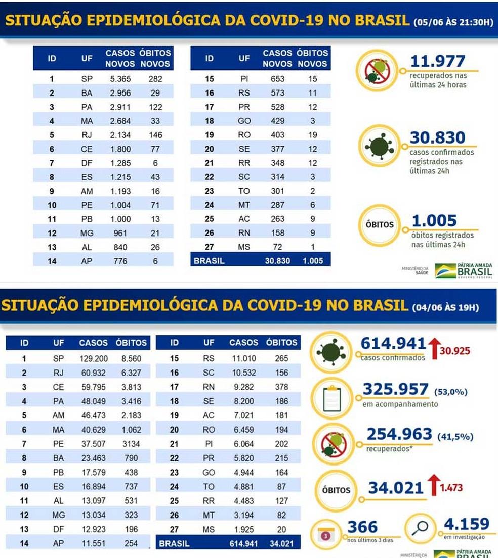 Comparativo dos boletins de casos e mortes por Covid-19 — Foto: Reprodução/Ministério da Saúde