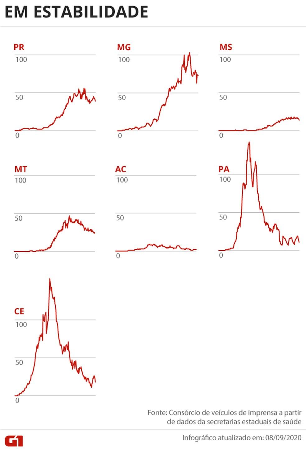 Estados com tendência de estabilidade no número de mortes por Covid-19 — Foto: Arte G1