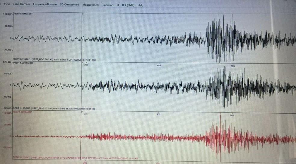 Epicentro do tremor foi em Bezerros (Foto: Divulgação/LabSis)