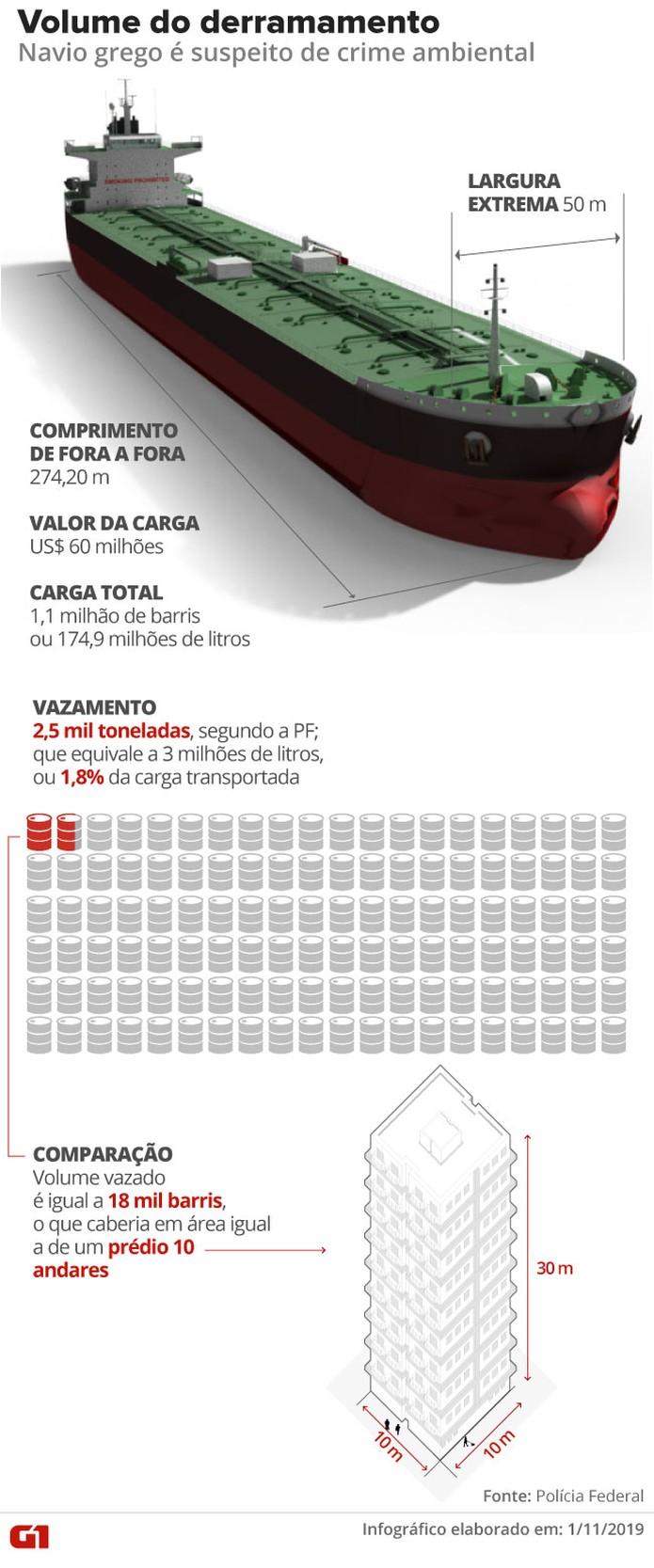 Navio Bouboulina: comparativo do volume transportado pela embarcação e o total de óleo que vazou, de acordo com a PF — Foto: Arte/G1