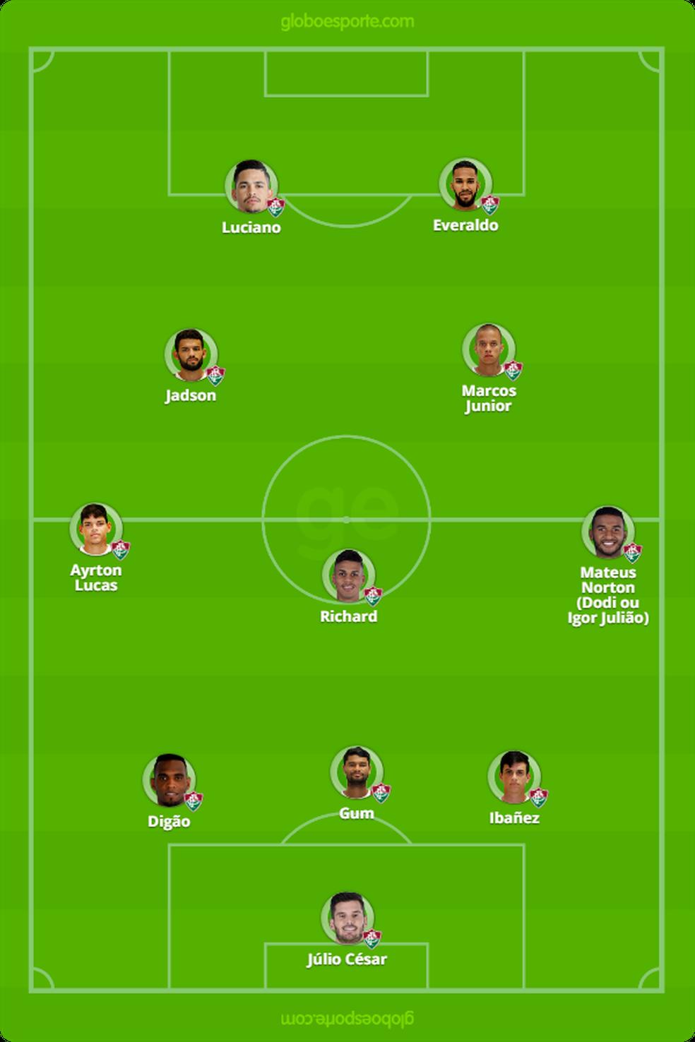 Provável escalação do Fluminense para enfrentar o Flamengo
