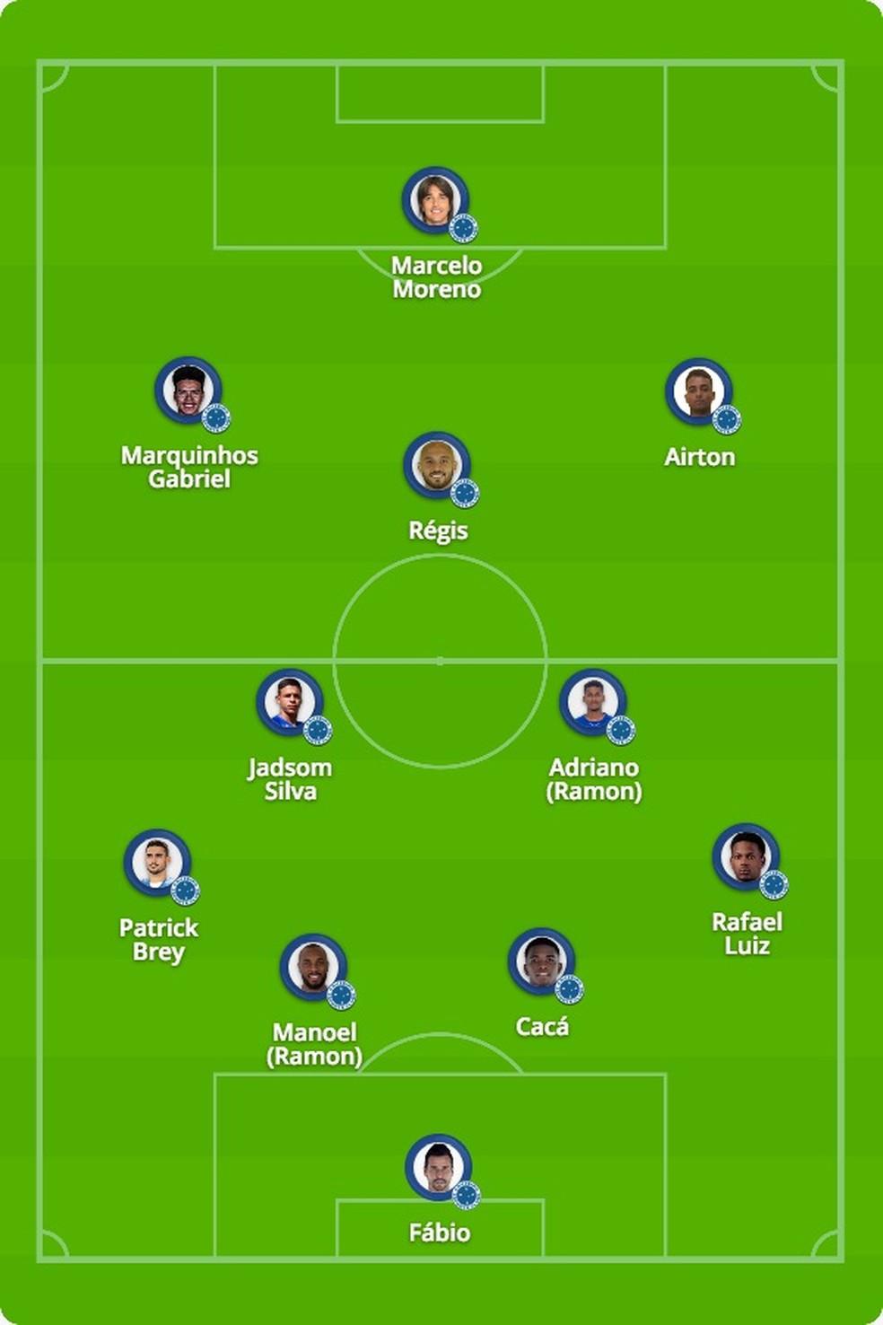 Provável Cruzeiro para o duelo com o Paraná — Foto: ge