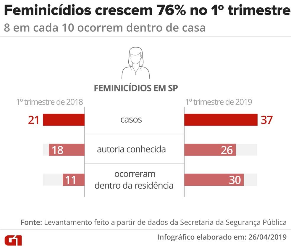 Casos de feminicídio no 1º trimestre de 2019 — Foto: Igor Estrella/Arte G1