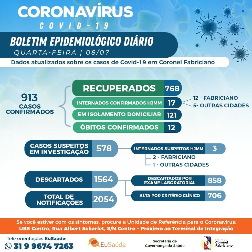 Boletim epidemiológico desta quarta-feira (8) — Foto: Prefeitura de Coronel Fabriciano/Divulgação