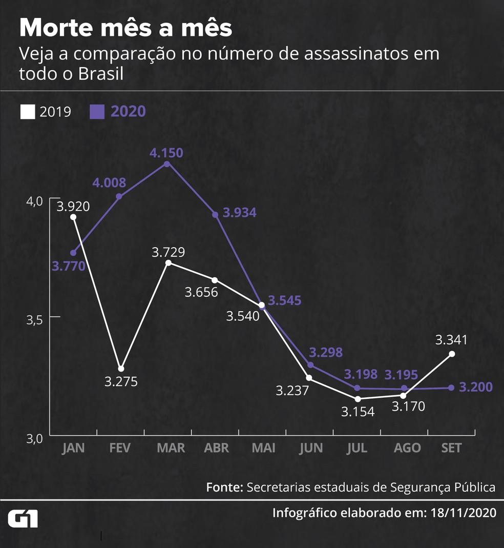 Veja a comparação de mortes mês a mês entre 2019 e 2020. — Foto: Fernanda Garrafiel/G1