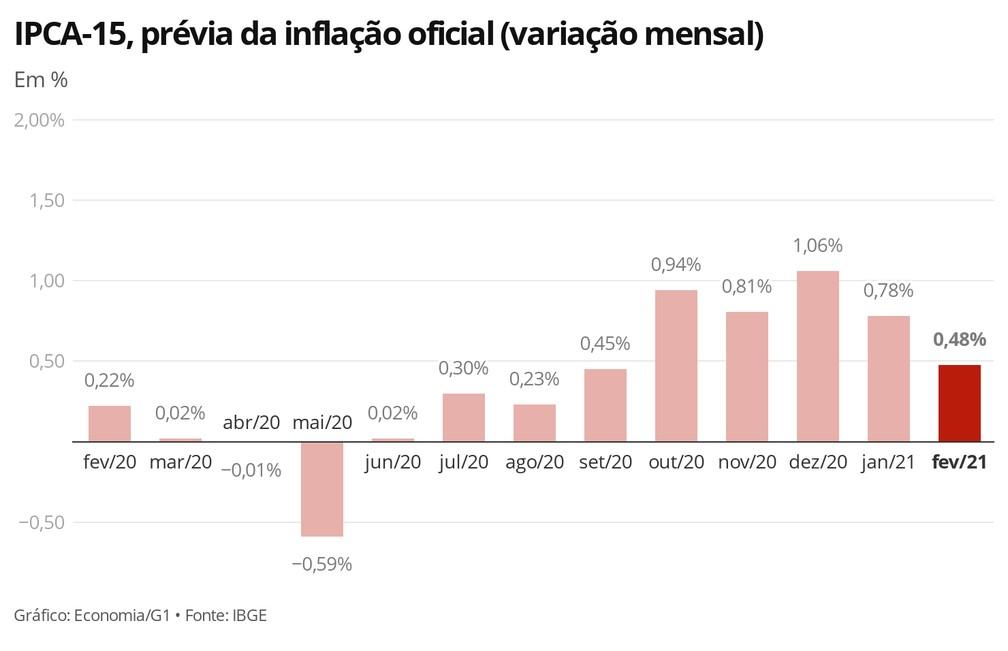 Prévia da inflação oficial em fevereiro ficou em 0,48%, 0,30 ponto percentual (p.p.) abaixo da taxa registrada em janeiro — Foto: Economia/G1