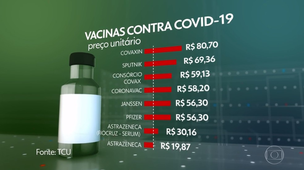 Preço unitário das vacinas contra Covid-19 — Foto: Jornal Nacional