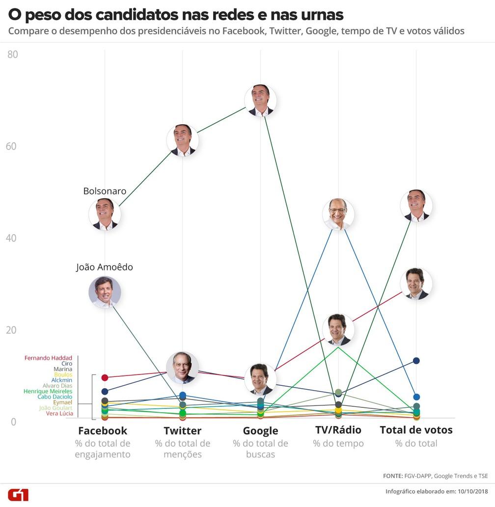 9f7c9bc80096c Na campanha e na urna  compare o desempenho dos presidenciáveis na ...