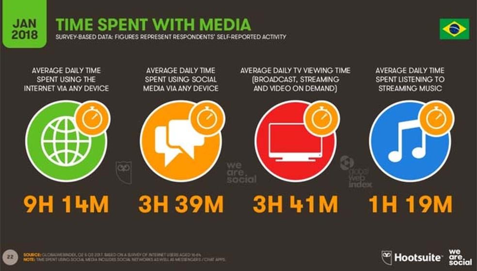 O brasileiro é terceiro povo que mais fica na internet no mundo (Foto: Divulgação/ We Are Social)
