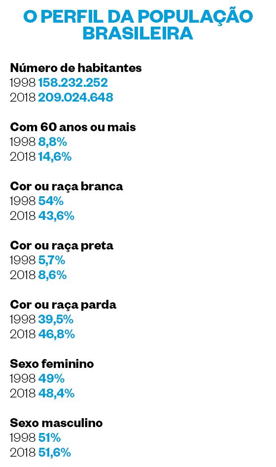 O PERFIL DA POPULAÇÃO BRASILEIRA (Foto: Época)