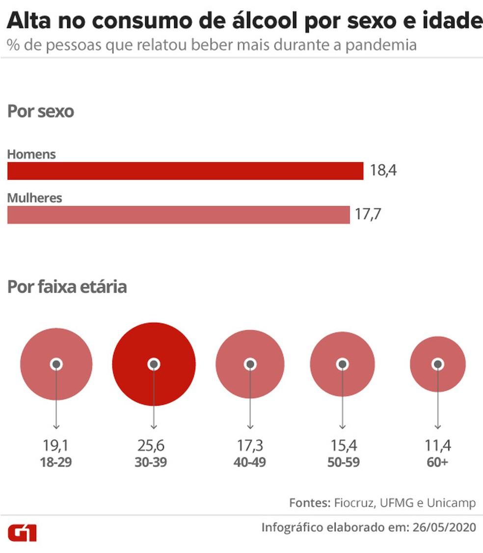 Alta no consumo de álcool por sexo e idade — Foto: Cido Gonçalves/G1