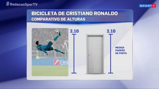 Redação SporTV faz comparações para mostrar o tamanho do golaço de Cristiano Ronaldo