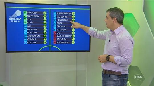 Rodrigo Faraco analisa risco do Criciúma na Série B