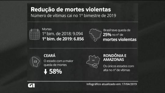 Número de assassinatos no Brasil cai 25% no 1º bimestre