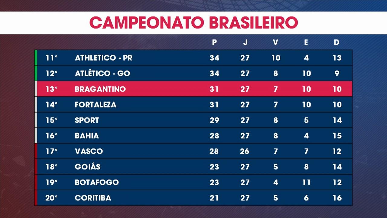 Bragantino perde para o Palmeiras de 1 a 0